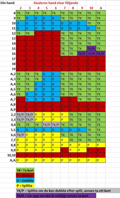 blackjack trategi tabell