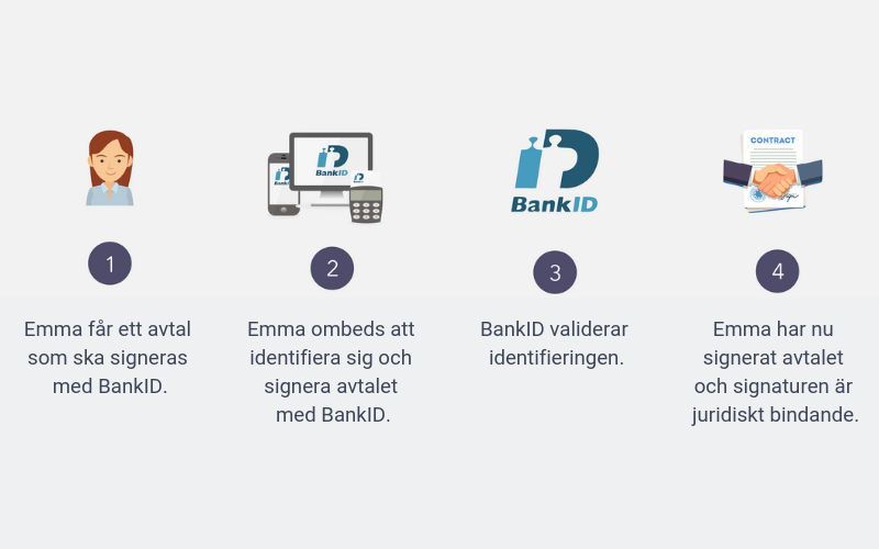 bankid signering